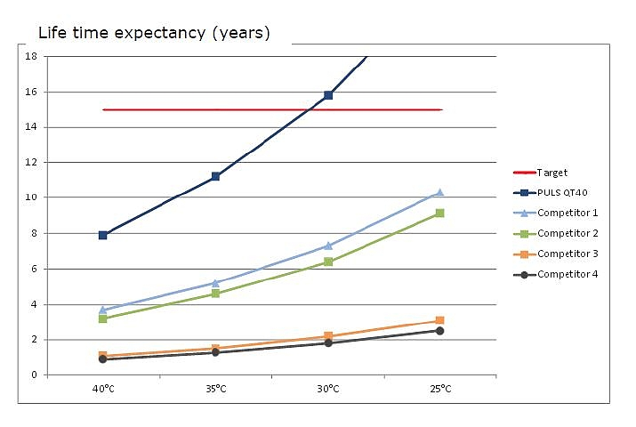 Lifetime expectancy comparison